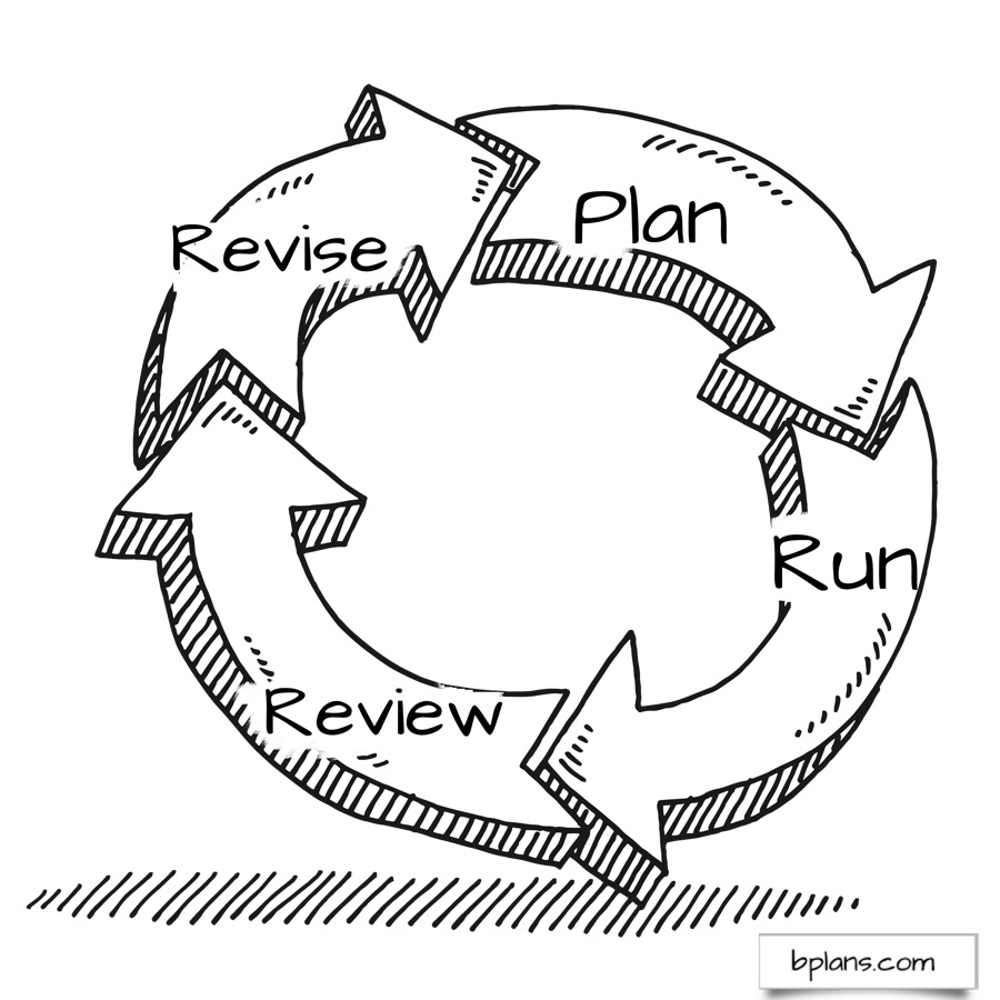 plan-run-review-revise